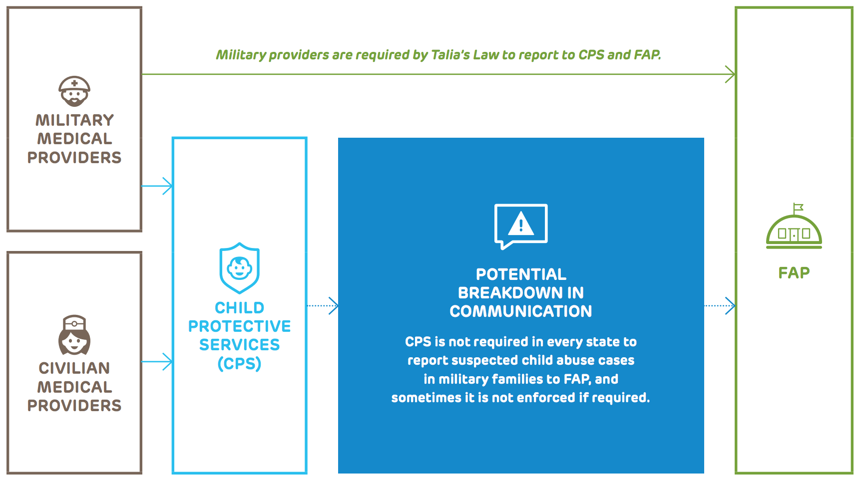 Lack of Communication May Lead to Under-Reporting of Child Abuse and Neglect for Military Families